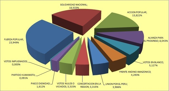 Porcentaje electores